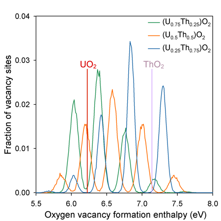 Graph showing the fraction of oxygen vacancies with a given defect formation enthalpy in (U,Th)O~2~.